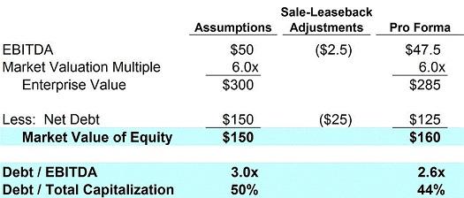 Sample Sale-Leaseback Image11
